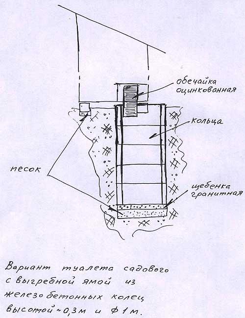Туалет на садовом участке Вариант туалета садового с выгребной ямой из железобетонных колец высотой 0,3 м и диаметров 1 м.
