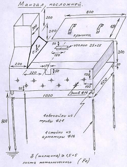 Чем приступить к строительству мангала удобна для приготовления пищи иличто касается непосредственно.