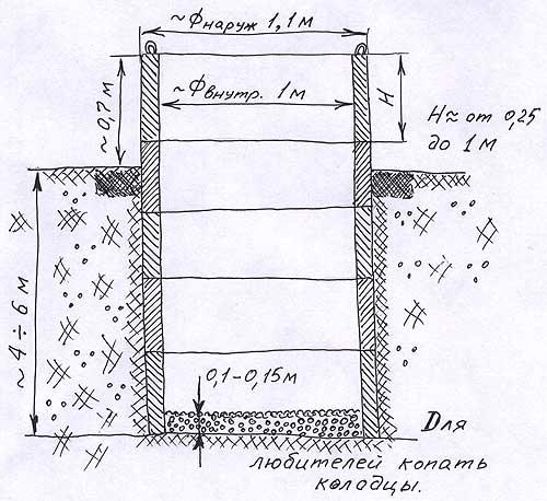 Сделай колодец на дачном участке своими руками Для любителей копать колодцы