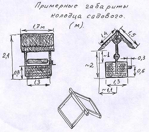 Сделай колодец на дачном участке своими руками Примерные габариты колодца садового