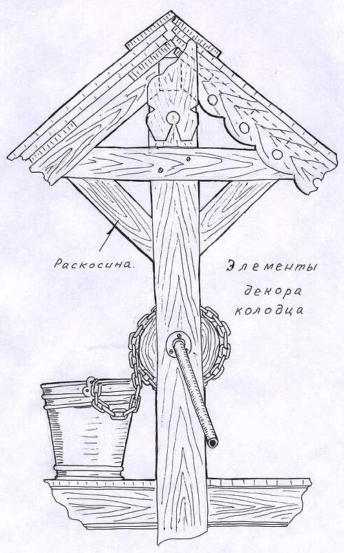 Сделай колодец на дачном участке своими руками Элементы декора колодца - раскосина