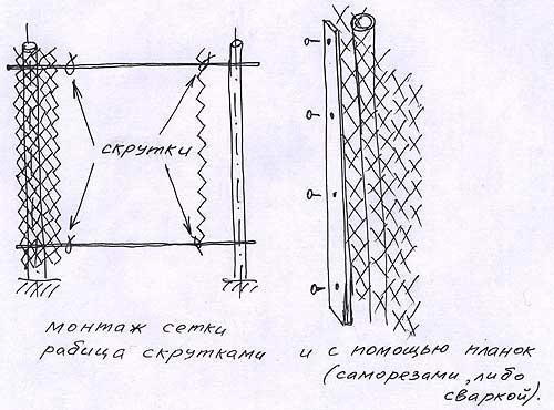 Сетка рабица Монтаж сетки рабица скрутками и с помощью планок - саморезами, либо сваркой.