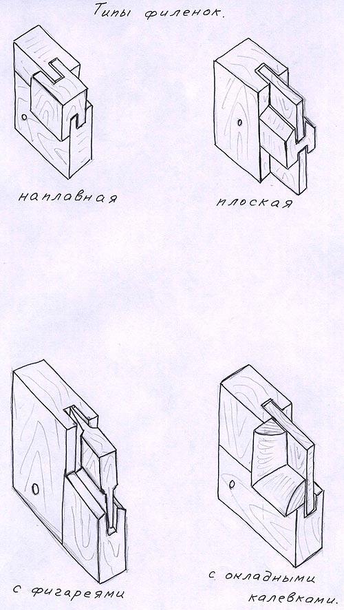 Типы филенок для деревянных дверей. Наплавная, плоская, с фигареями, с окладными калевками. Деревянные двери своими руками.