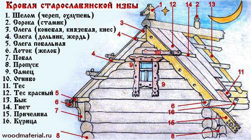 Схема кровли старославянской избы