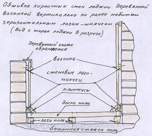 Отделка балкона внутри пошаговая инструкция
