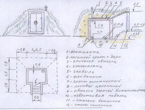 Саратов ремонт крыш на даче