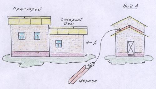 Как сделать пристройку к саманному дому