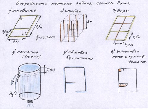 Барбекю на даче эскиз порталы для электрокаминов комфорт со склада